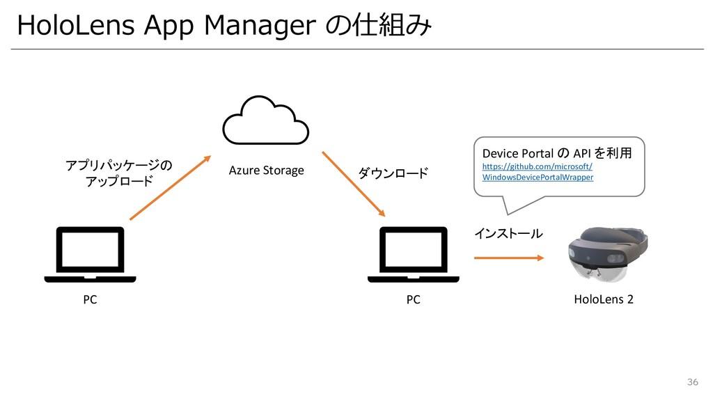 HoloLens App Manager の仕組み 36 Azure Storage PC ア...