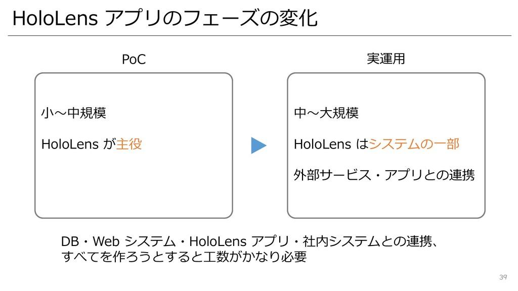 HoloLens アプリのフェーズの変化 39 DB・Web システム・HoloLens アプ...