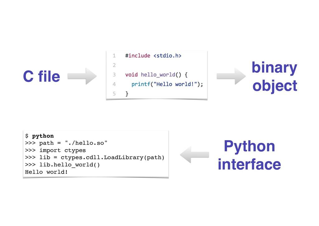 "$ python >>> path = ""./hello.so"" >>> import cty..."