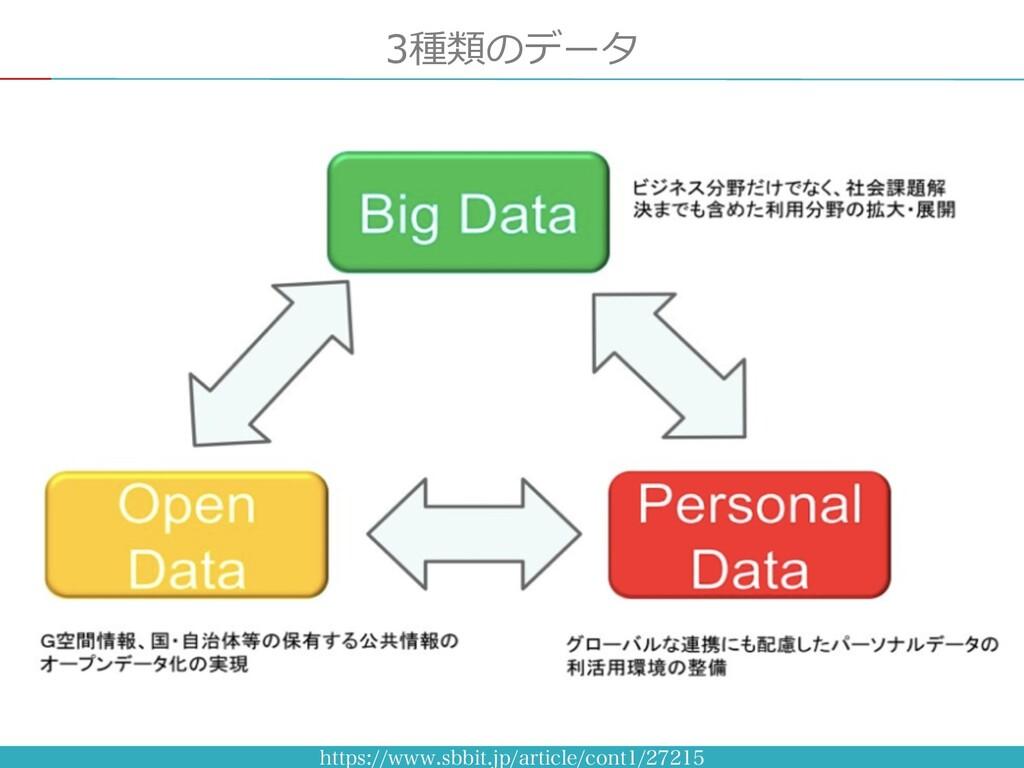 3種類のデータ IUUQTXXXTCCJUKQBSUJDMFDPOU