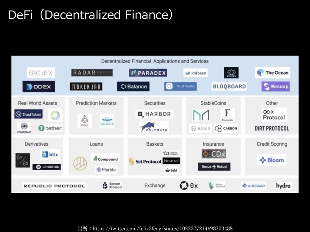DeFi(Decentralized Finance) 出所:https://twitter....