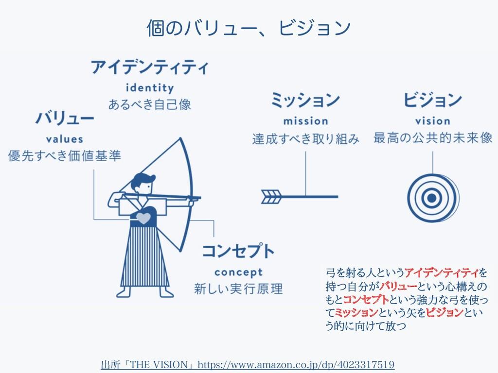 弓を射る人というアイデンティティを 持つ自分がバリューという心構えの もとコンセプトという強力...