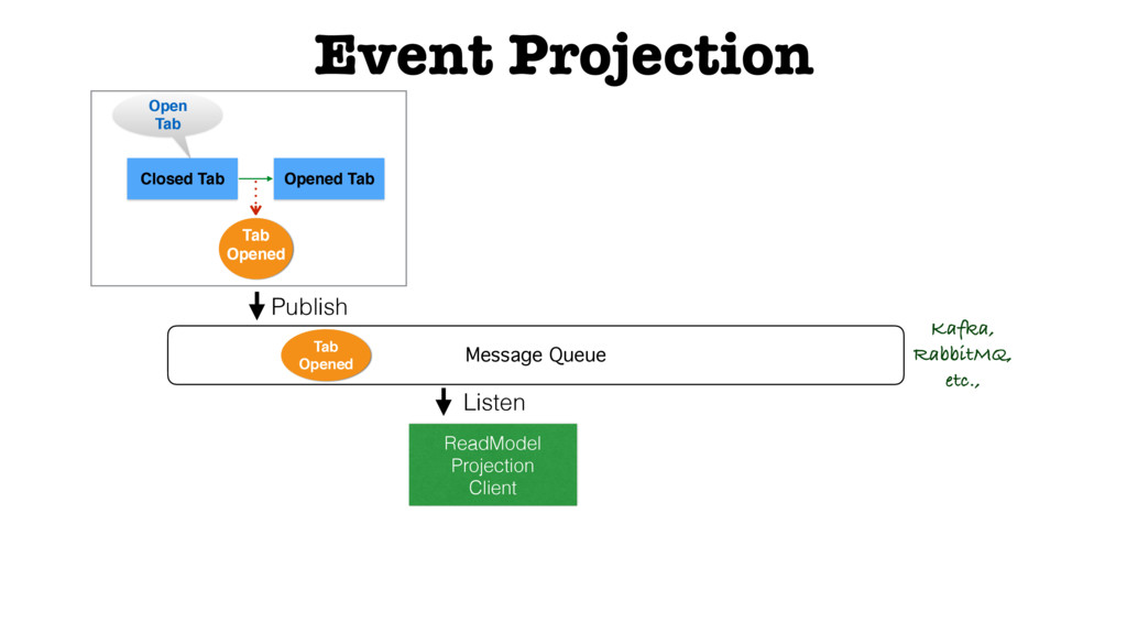 Event Projection Closed Tab Opened Tab Open Tab...
