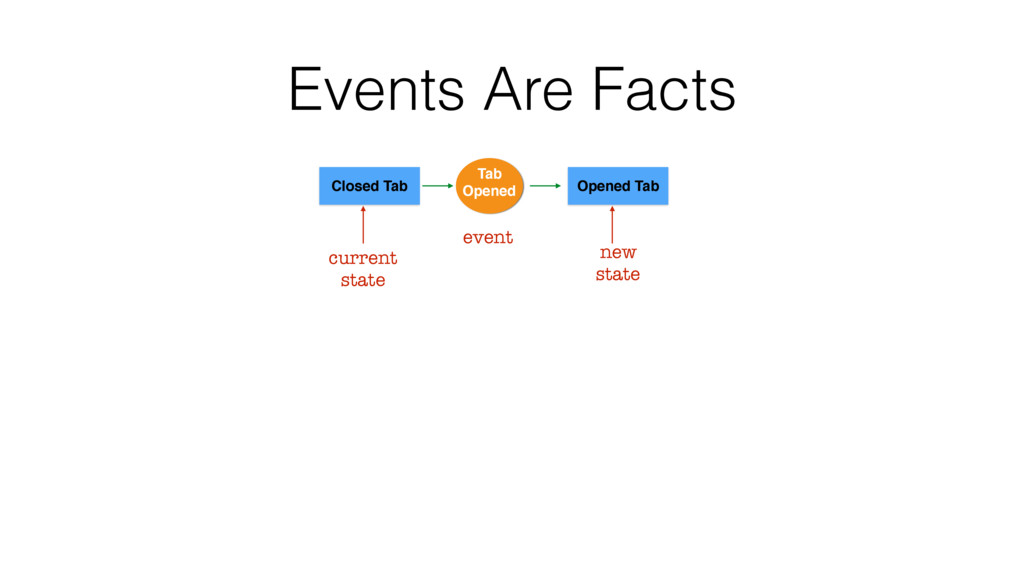 Events Are Facts Closed Tab Opened Tab Tab Open...