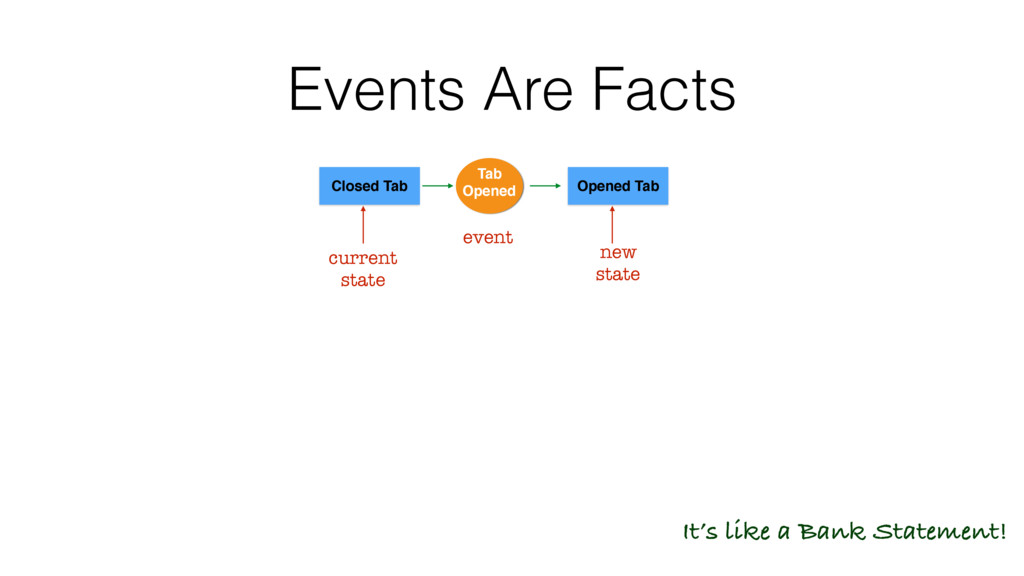 Events Are Facts It's like a Bank Statement! Cl...