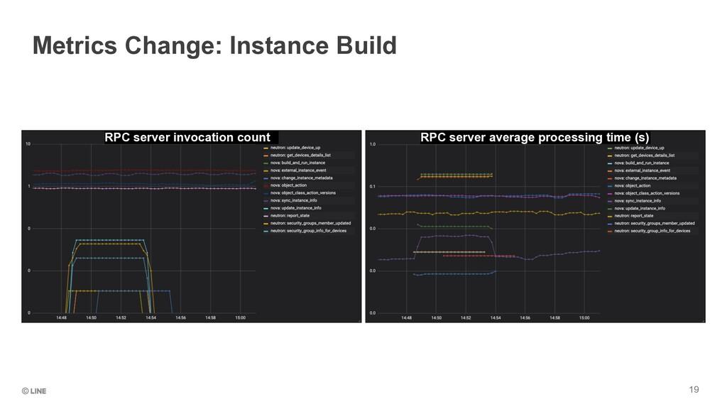 19 Metrics Change: Instance Build RPC server in...