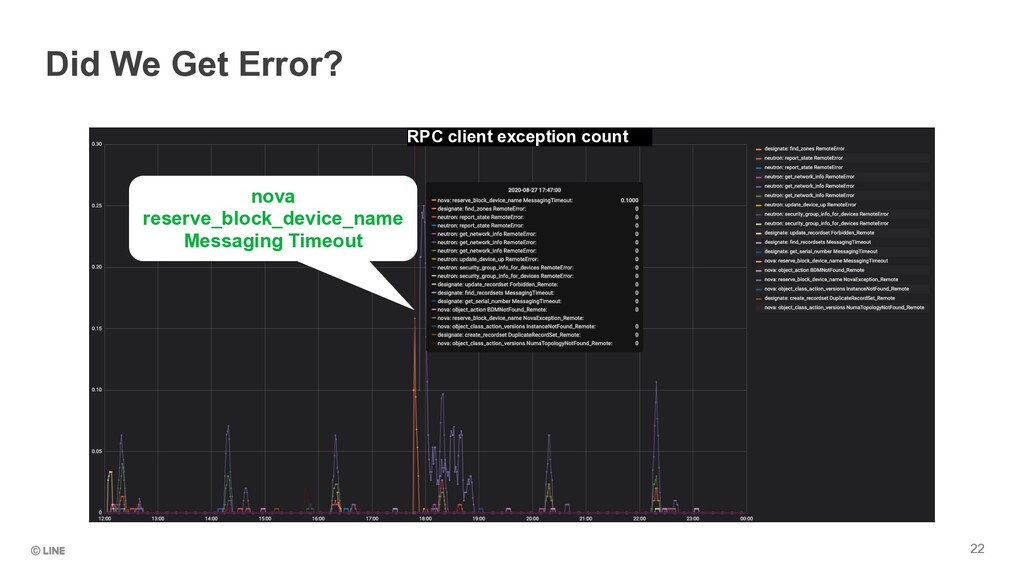 22 Did We Get Error? nova reserve_block_device_...