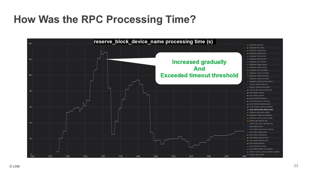 23 How Was the RPC Processing Time? Increased g...