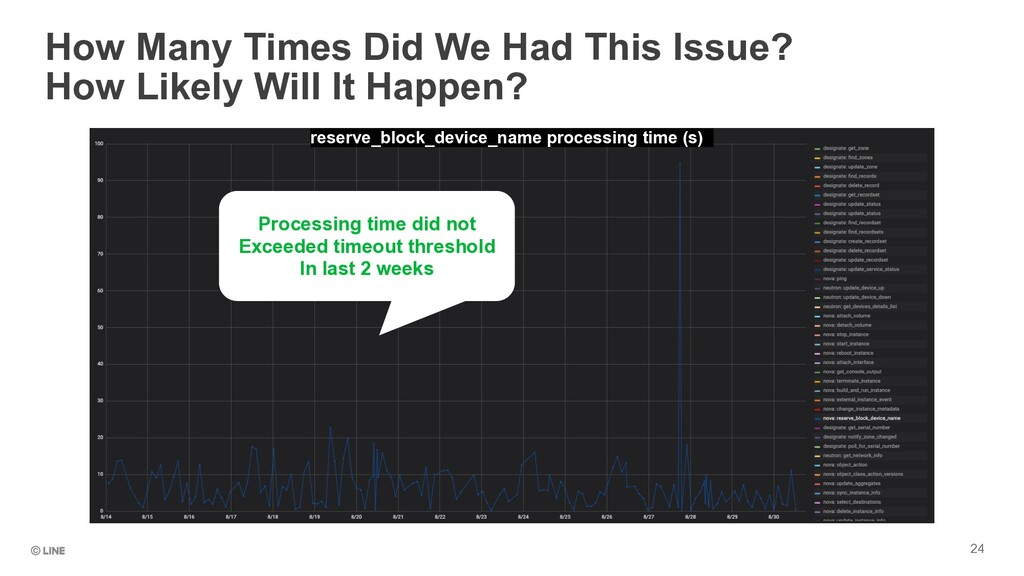 24 How Many Times Did We Had This Issue? How Li...