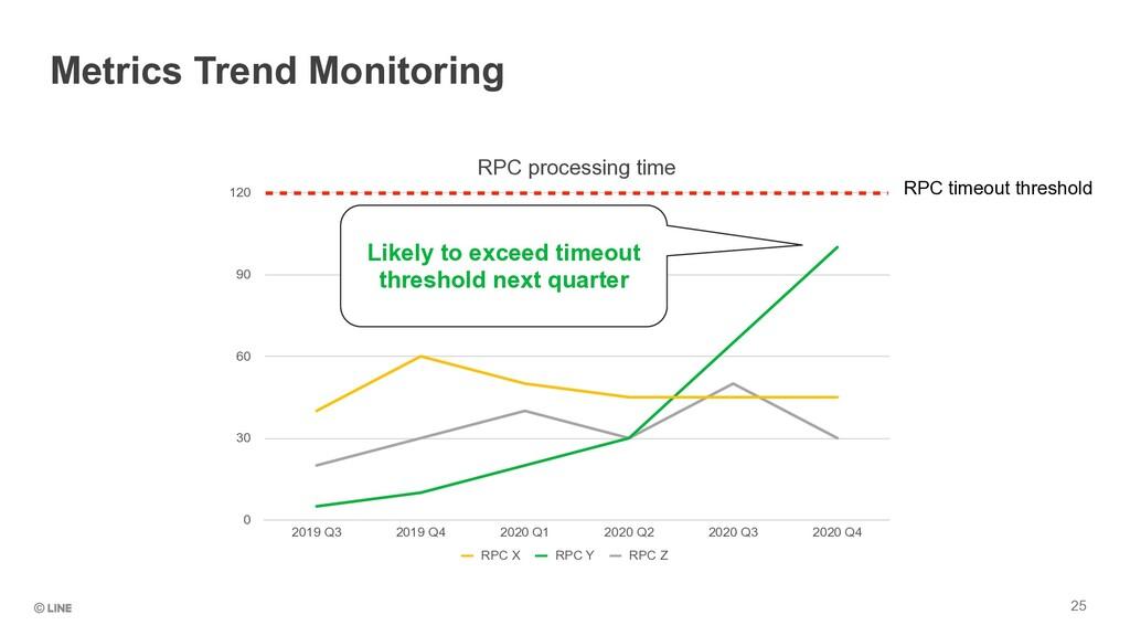25 Metrics Trend Monitoring RPC processing time...