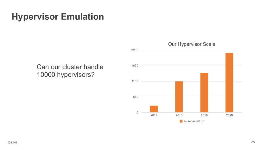 Can our cluster handle 10000 hypervisors? 28 Hy...