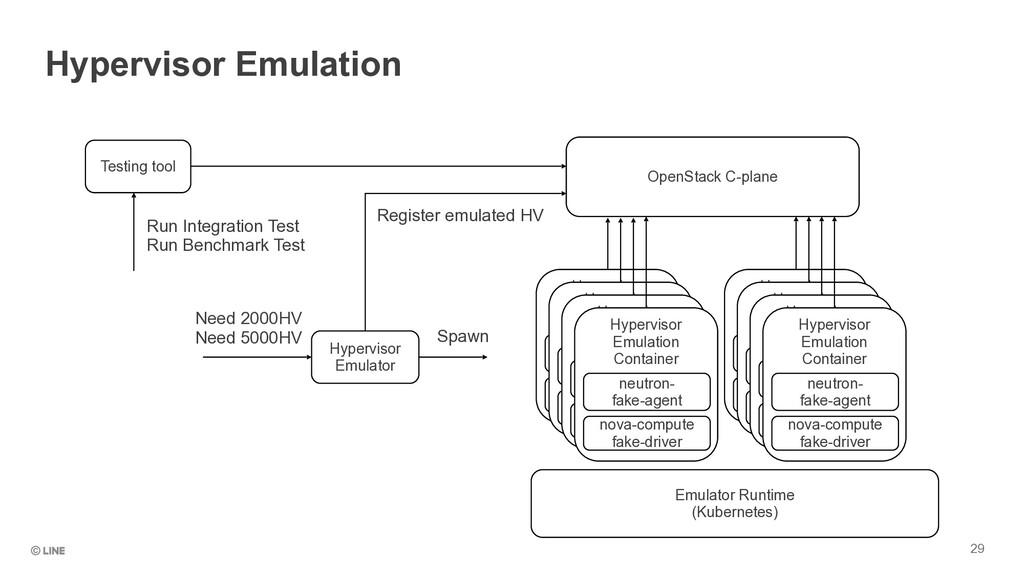 29 Hypervisor Emulation OpenStack C-plane Hyper...
