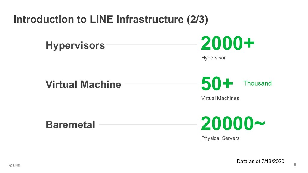 2000+ Hypervisor 50+ Virtual Machines 20000~ Ph...