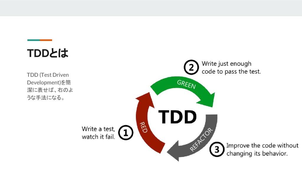 TDDとは TDD (Test Driven Development)を簡 潔に表せば、右のよ...