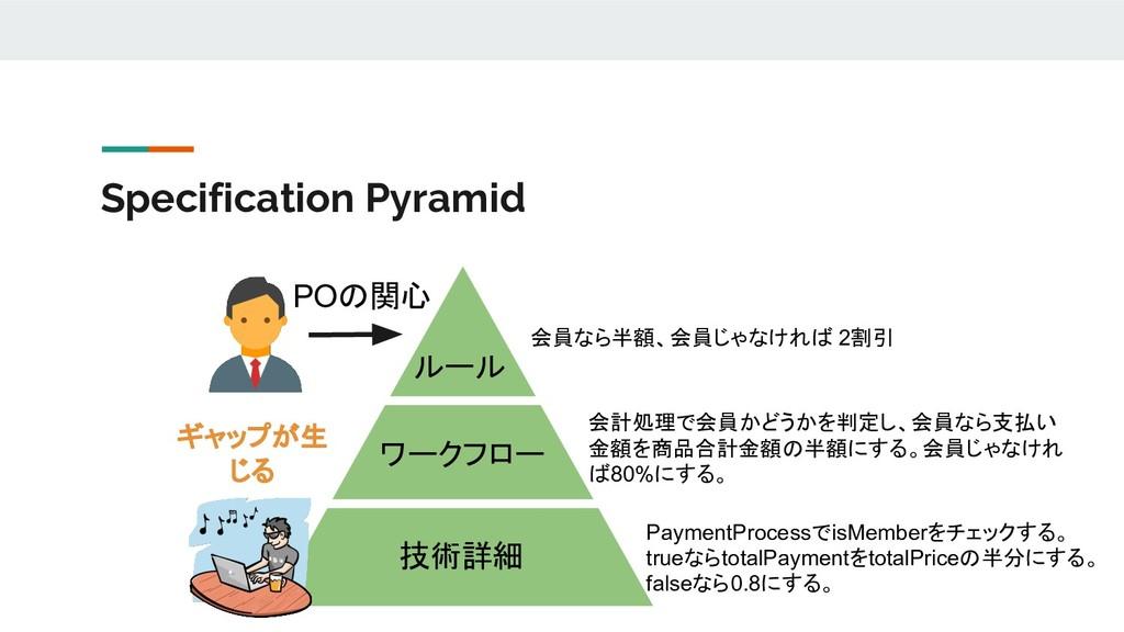Specification Pyramid ルール ワークフロー 技術詳細 会員なら半額、会員...