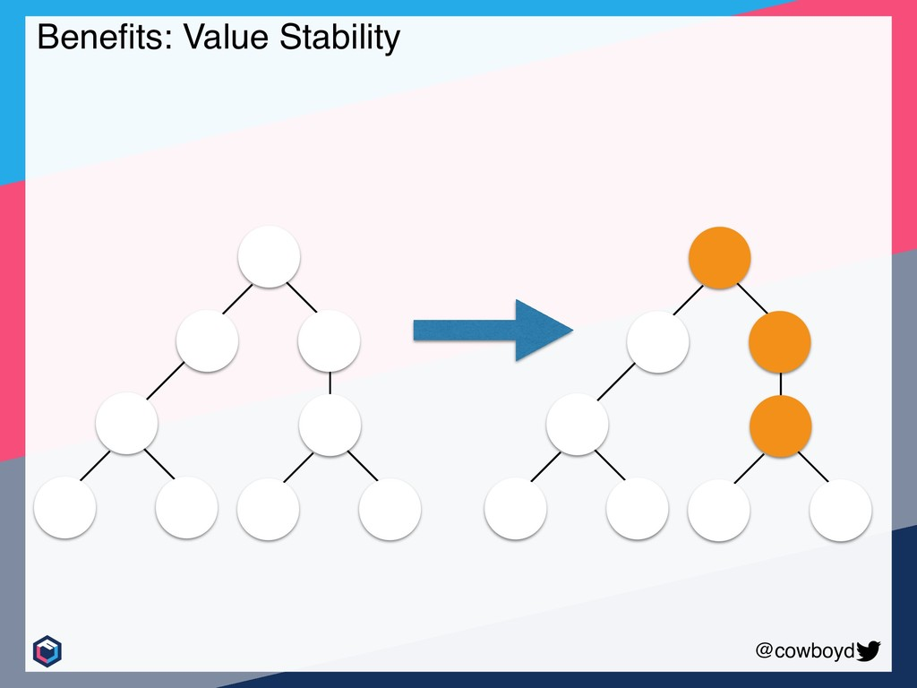 @cowboyd Benefits: Value Stability