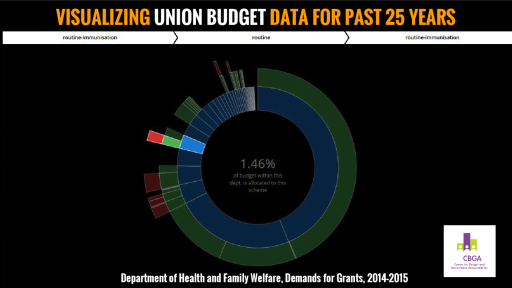 VISUALIZING UNION BUDGET DATA FOR PAST 25 YEARS...
