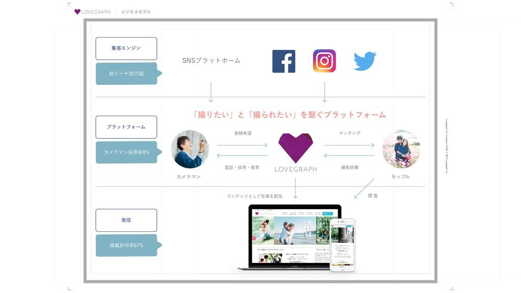 Lovegraph Inc. Company Profile © 2017 Lovegraph...