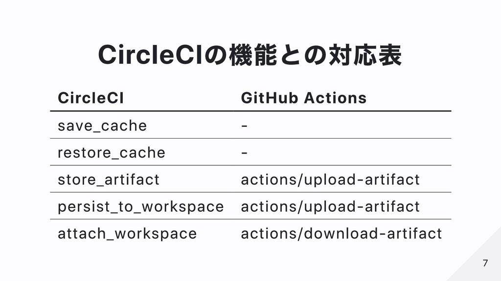 CircleCIの機能との対応表 CircleCI GitHub Actions save_c...