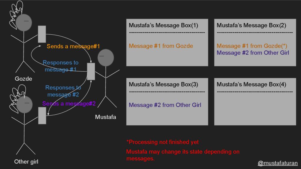 Sends a message#1 Mustafa Sends a message#2 Mus...