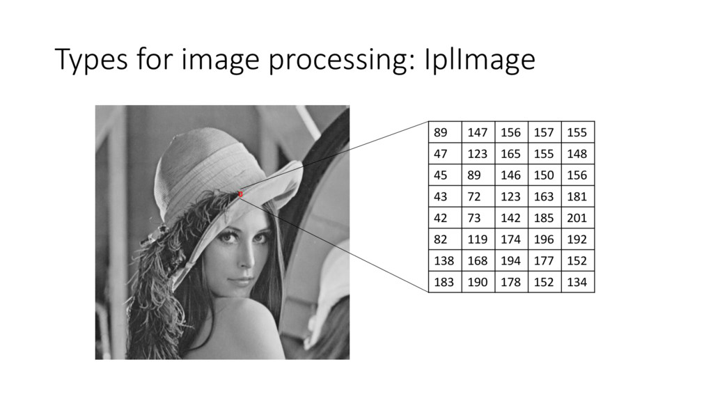 Types for image processing: IplImage 89 147 156...