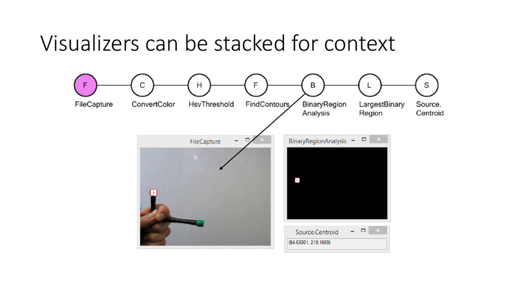 Visualizers can be stacked for context