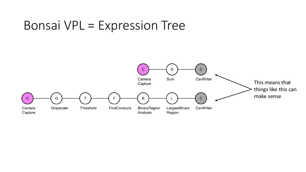 Bonsai VPL = Expression Tree This means that th...