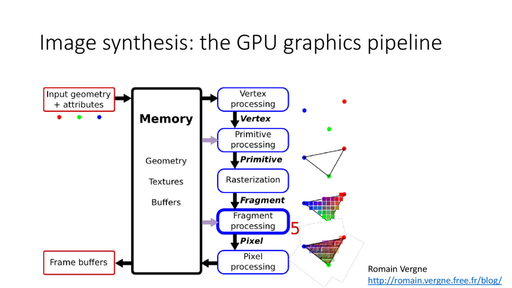 Image synthesis: the GPU graphics pipeline Roma...