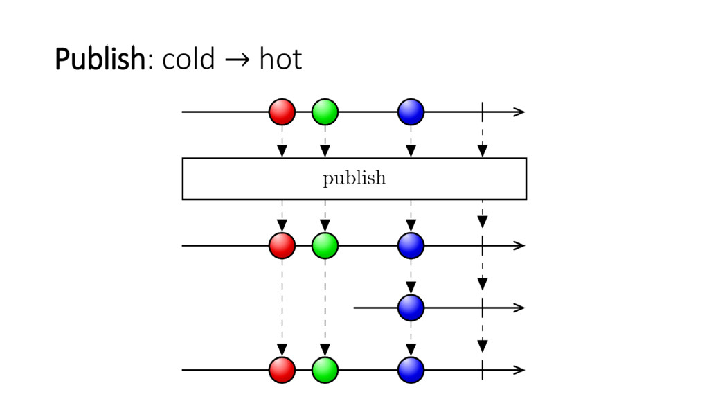 Publish: cold → hot