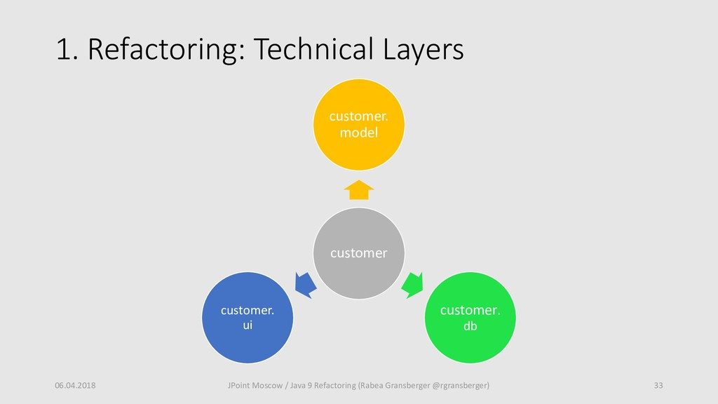 1. Refactoring: Technical Layers 06.04.2018 33 ...