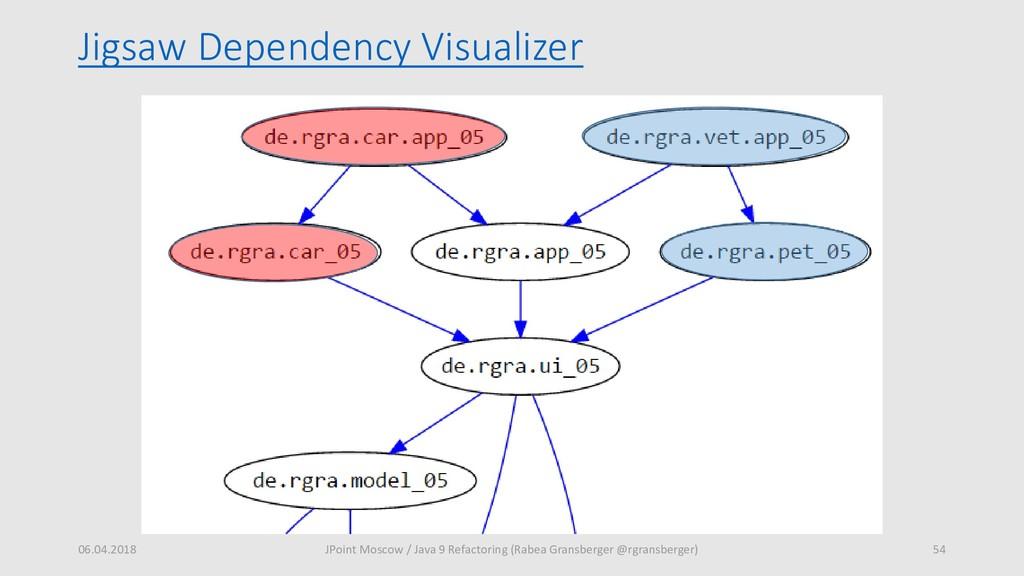 Jigsaw Dependency Visualizer 06.04.2018 54 JPoi...