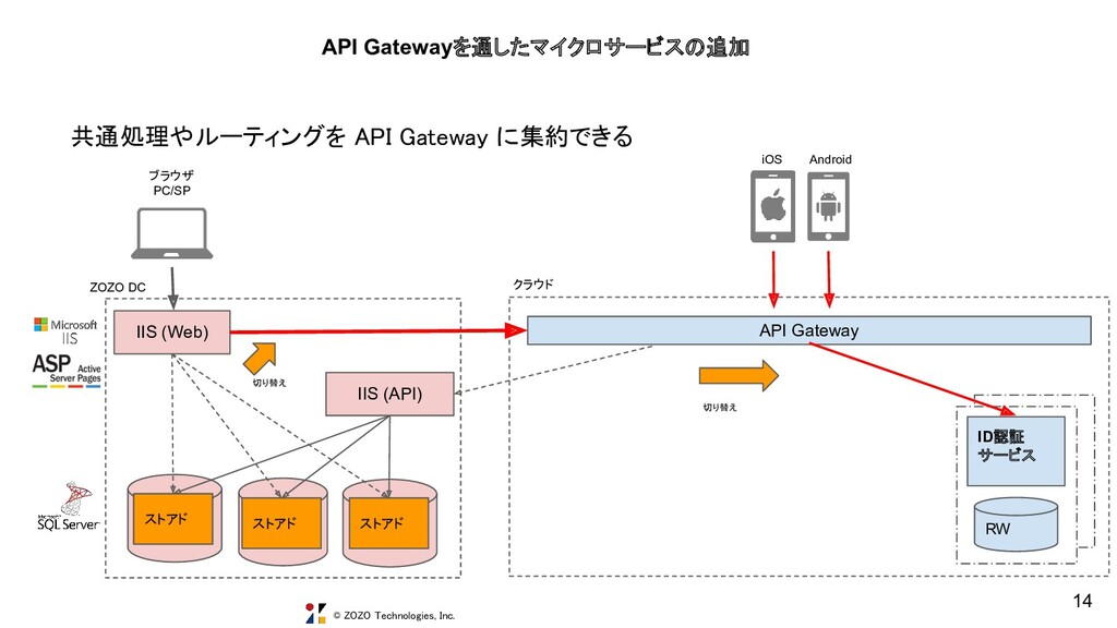 © ZOZO Technologies, Inc. API Gateway ID認証 サービス...