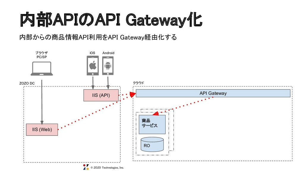 © ZOZO Technologies, Inc. 内部APIのAPI Gateway化
