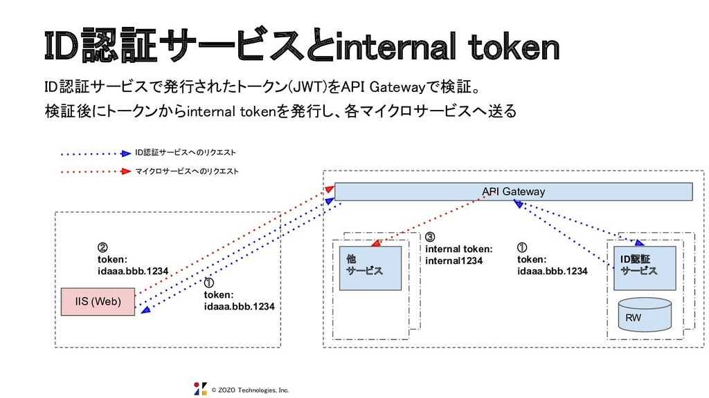 © ZOZO Technologies, Inc. ID認証サービスとinternal tok...
