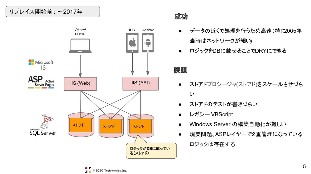 © ZOZO Technologies, Inc. IIS (Web) RO iOS Andr...