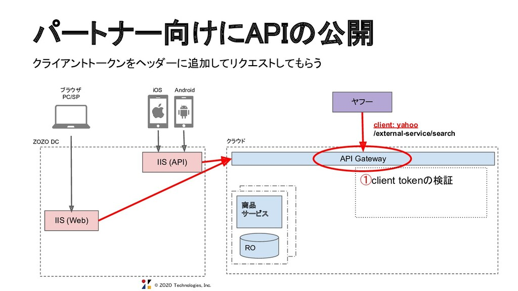 © ZOZO Technologies, Inc. パートナー向けにAPIの公開 商品 サー...