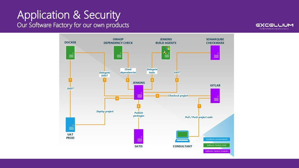 Application & Security Our Software Factory for...