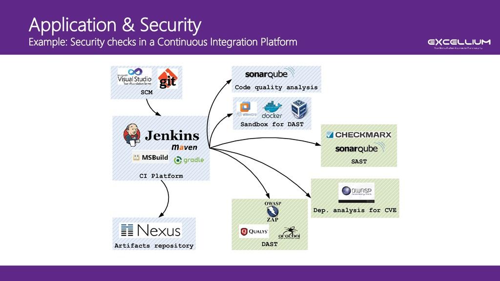 Application & Security Example: Security checks...