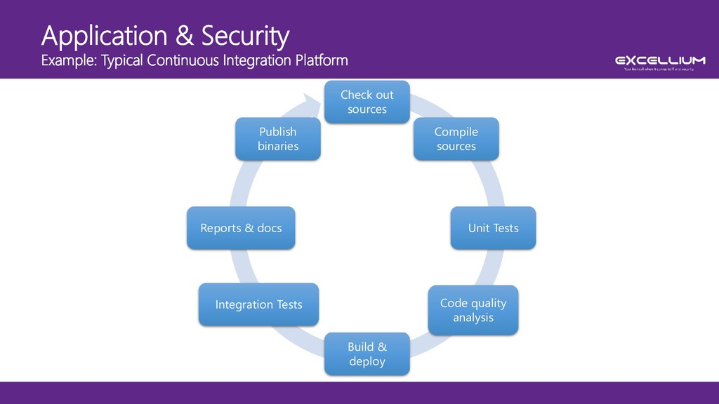 Application & Security Example: Typical Continu...