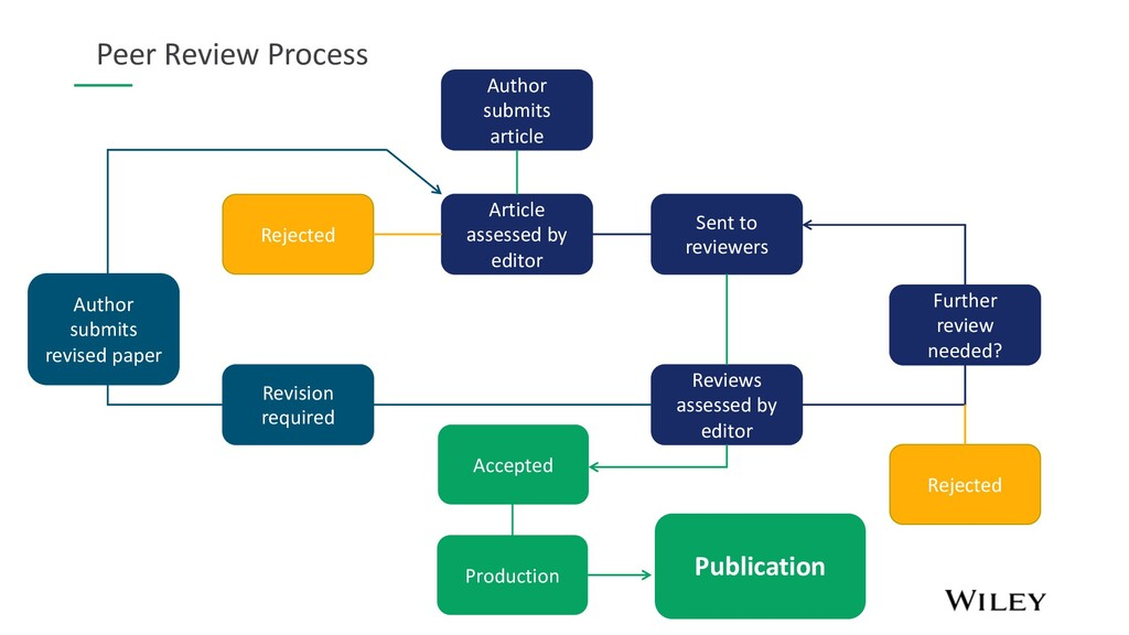 Author submits article Rejected Article assesse...