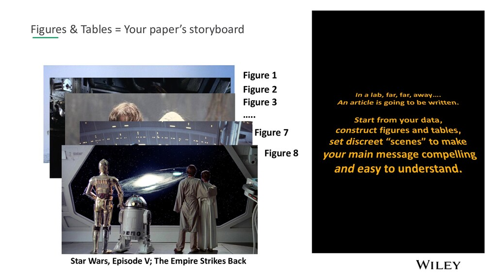 Figures & Tables = Your paper's storyboard Figu...