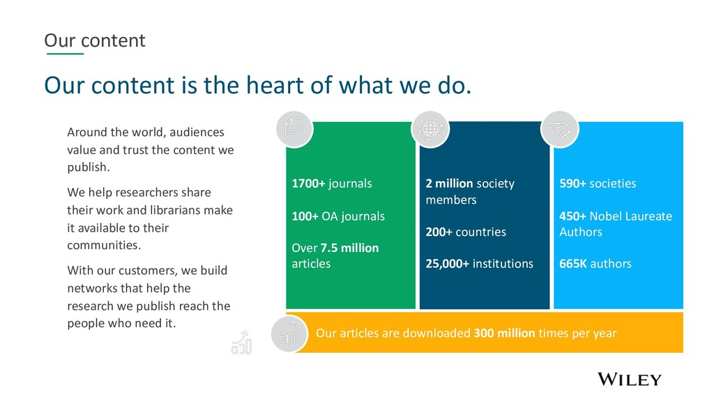 Our content Our content is the heart of what we...