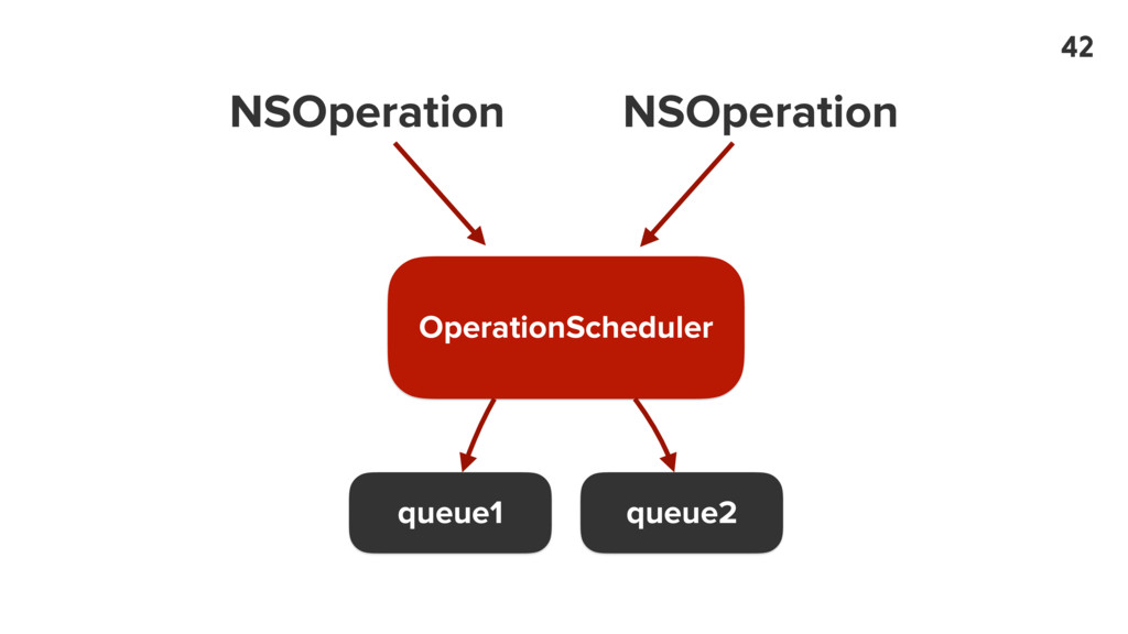 OperationScheduler queue1 queue2 NSOperation NS...