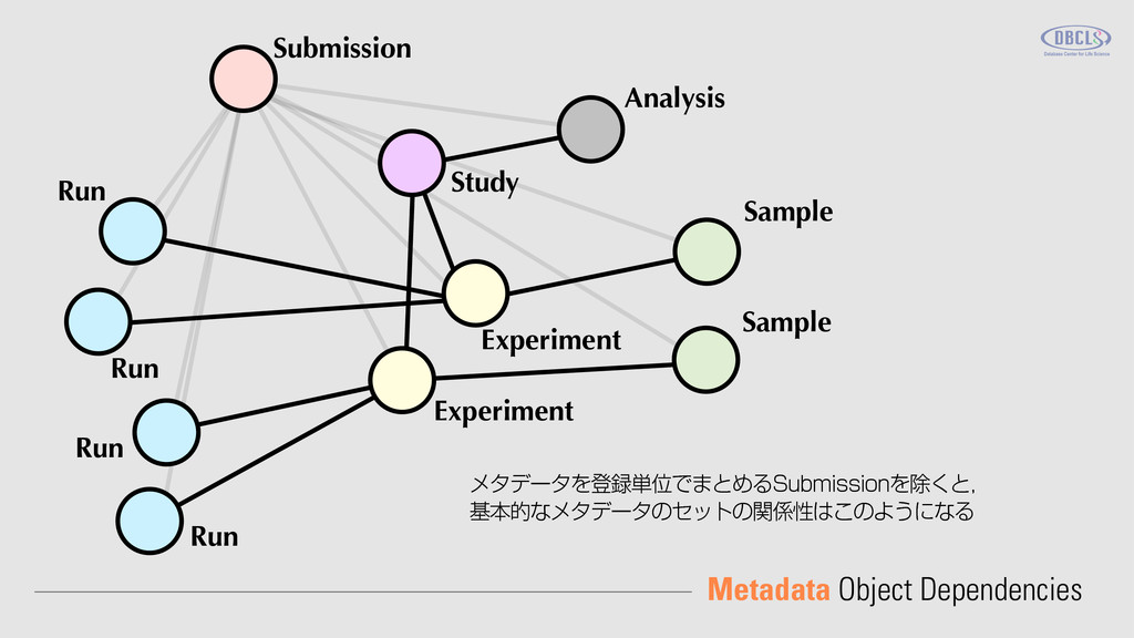 Metadata Object Dependencies Submission Analysi...