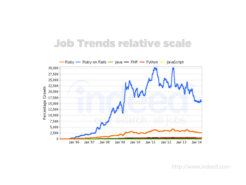 Job Trends relative scale http://www.indeed.com