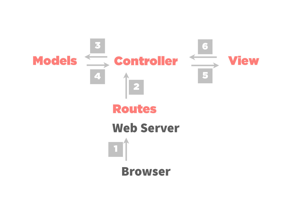 Routes Controller Models View Browser Web Serve...