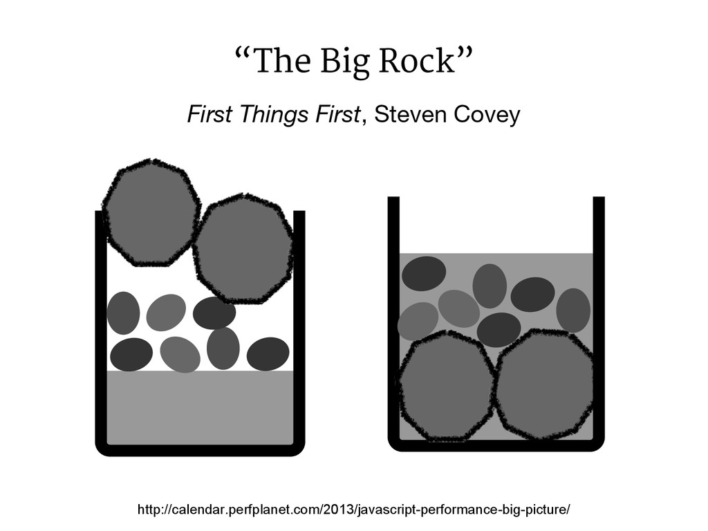 """First Things First, Steven Covey """"The Big Rock""""..."""