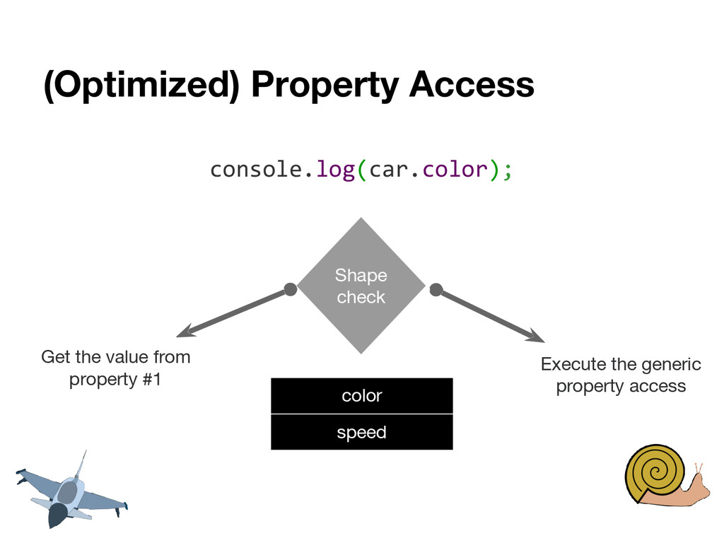(Optimized) Property Access console.log(car.col...