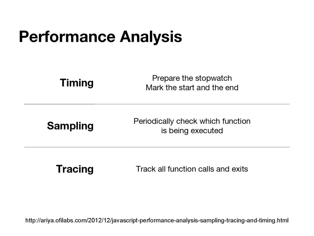 Performance Analysis Timing Prepare the stopwat...
