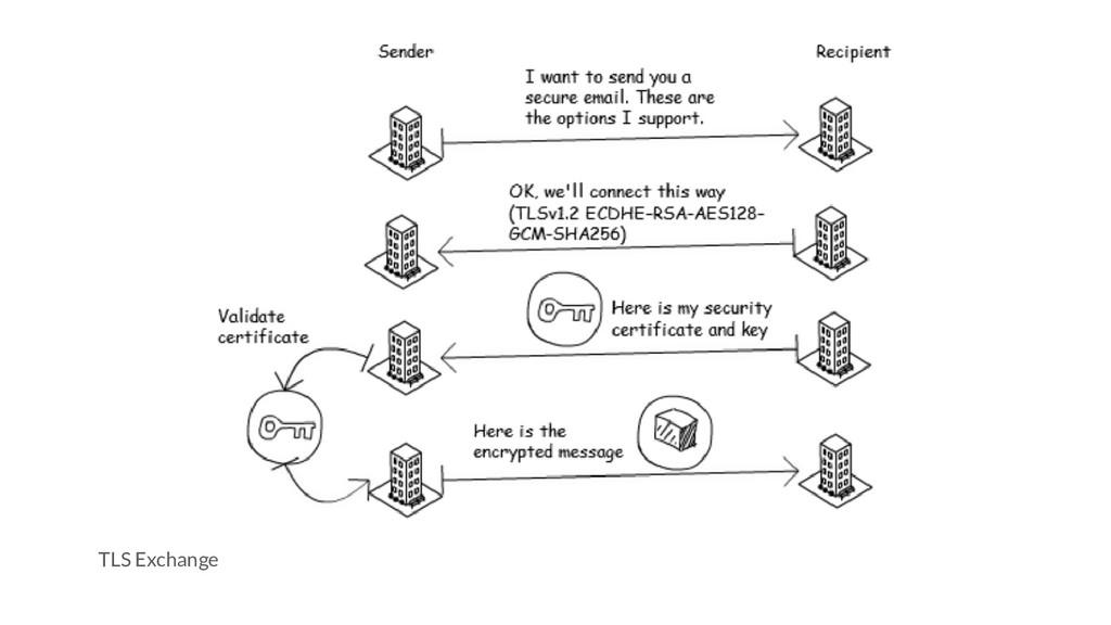 TLS Exchange